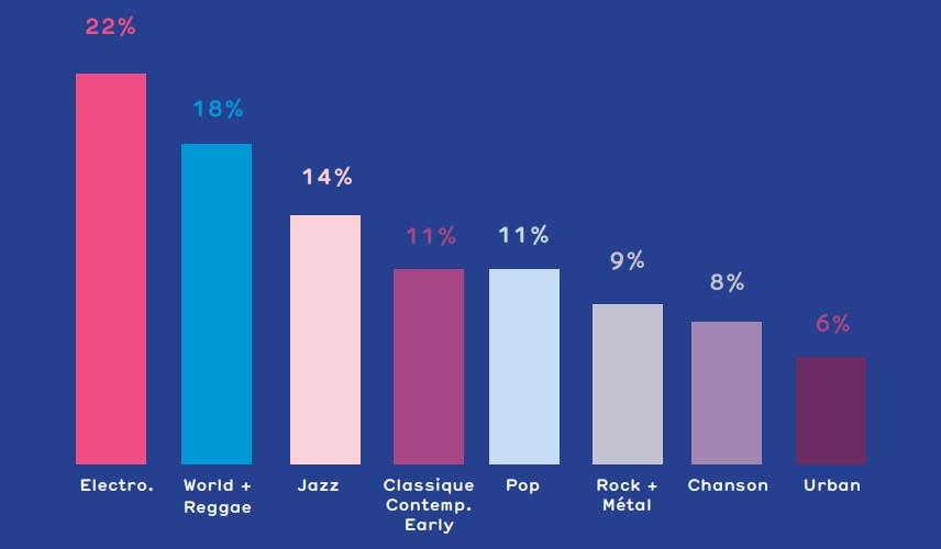 La majorité des festivals plébiscite la musique electronique et les Français