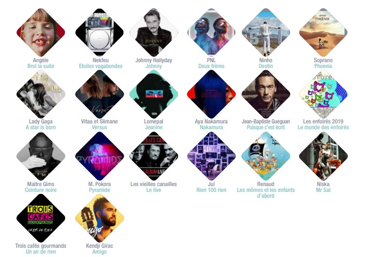 Artistes produits en France 2019