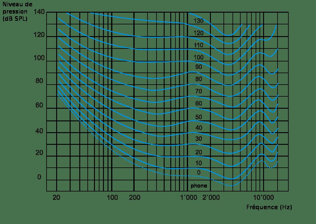 Courbe isosonique